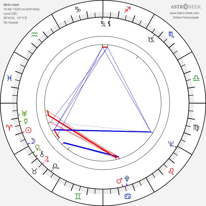 Max von Sydow - Astrology Natal Birth Chart