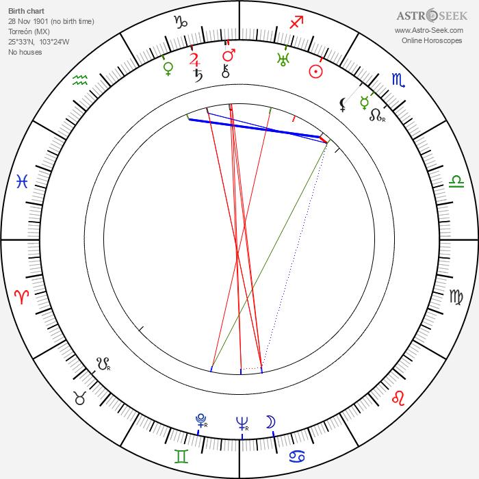 Max Wagner - Astrology Natal Birth Chart