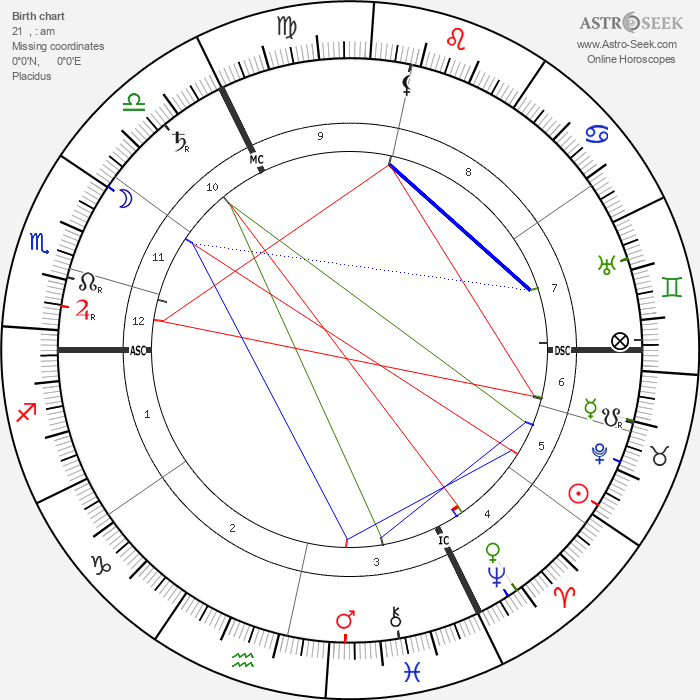 Max Weber - Astrology Natal Birth Chart