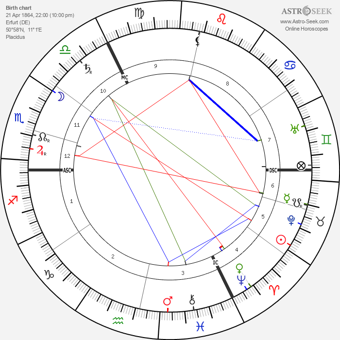 Max Weber - Astrology Natal Birth Chart