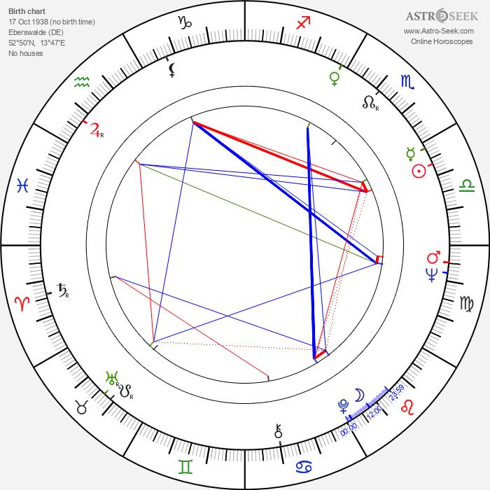 Max Willutzki - Astrology Natal Birth Chart