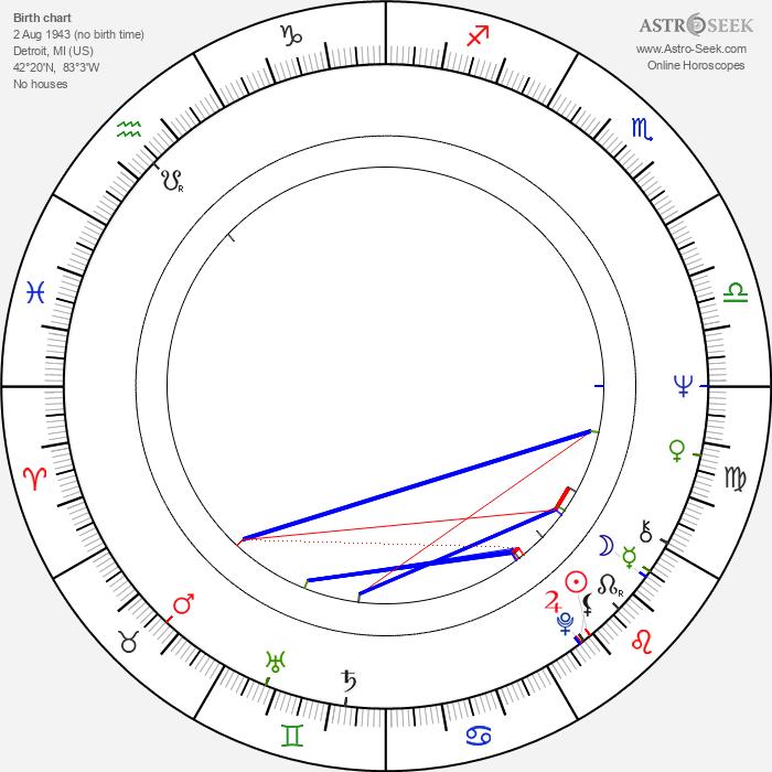 Max Wright - Astrology Natal Birth Chart