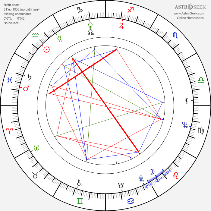 Max Zihlmann - Astrology Natal Birth Chart