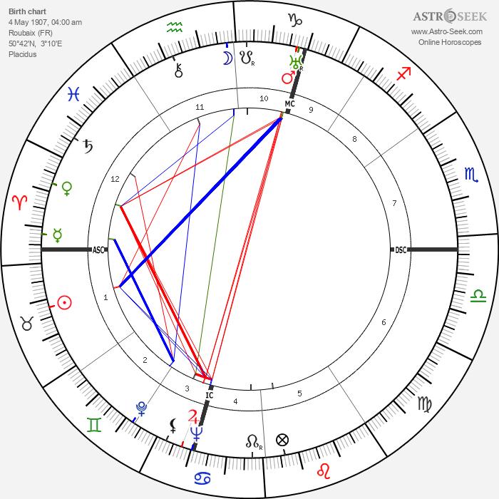Maxence Van der Meersch - Astrology Natal Birth Chart