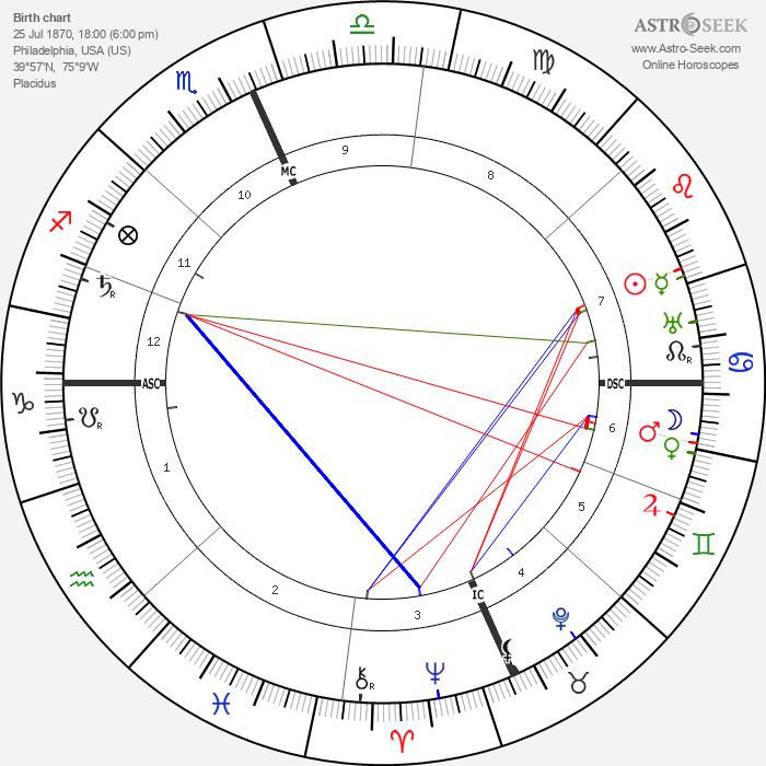 Maxfield Parrish - Astrology Natal Birth Chart