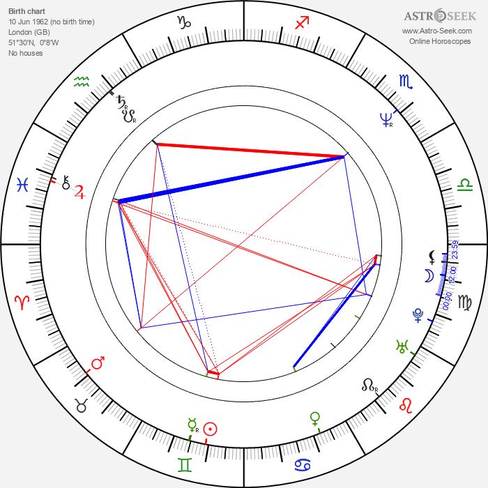 Maxi Priest - Astrology Natal Birth Chart