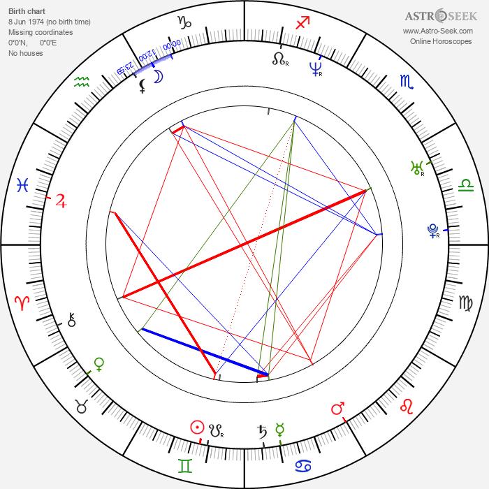 Maxim Gaudette - Astrology Natal Birth Chart