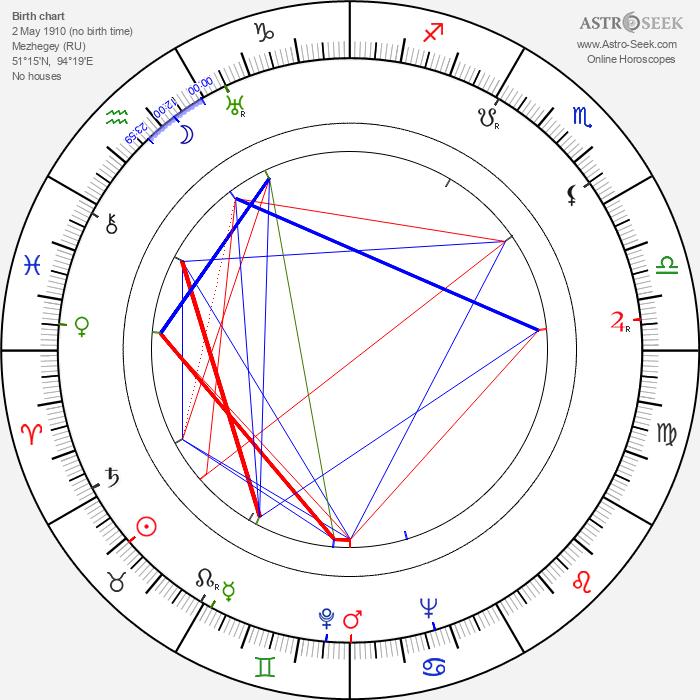 Maxim Munzuk - Astrology Natal Birth Chart