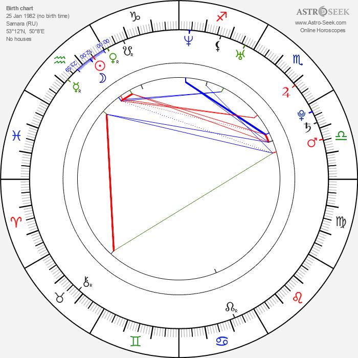 Maxim Shabalin - Astrology Natal Birth Chart