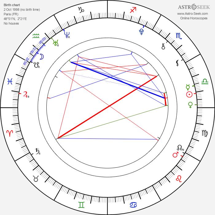 Maxime Godart - Astrology Natal Birth Chart