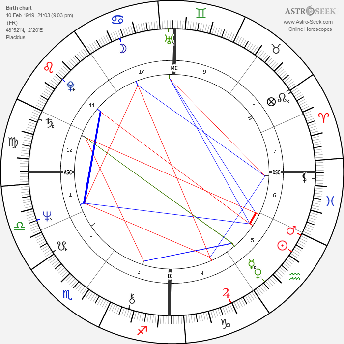 Maxime Le Forestier - Astrology Natal Birth Chart