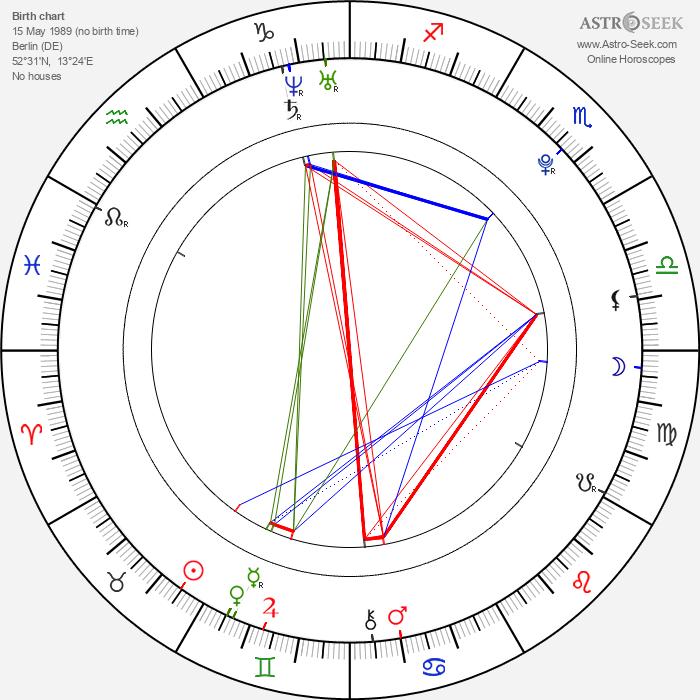 Maximilian Befort - Astrology Natal Birth Chart
