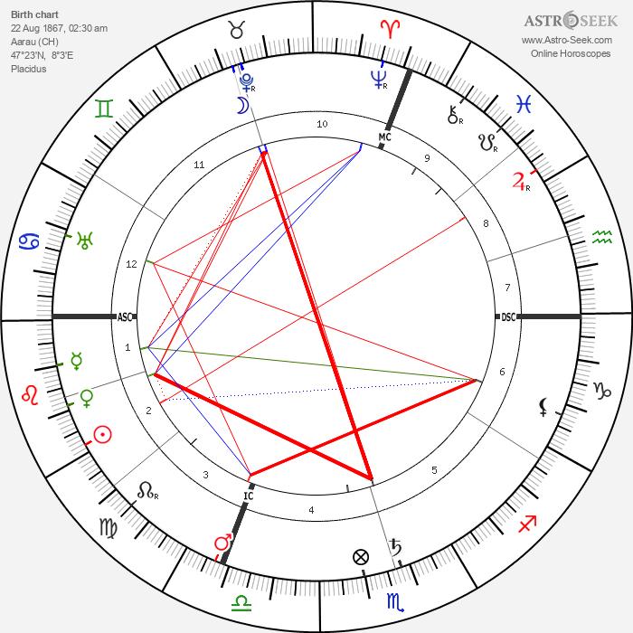 Maximilian Bircher-Benner - Astrology Natal Birth Chart