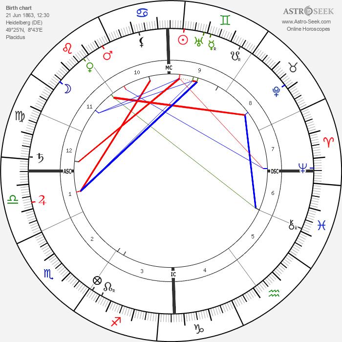 Maximilian Wolf - Astrology Natal Birth Chart