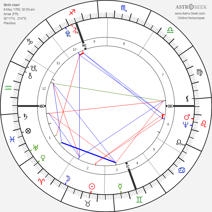 Maximilien Robespierre - Astrology Natal Birth Chart