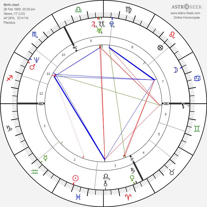 Maxine Bahns - Astrology Natal Birth Chart