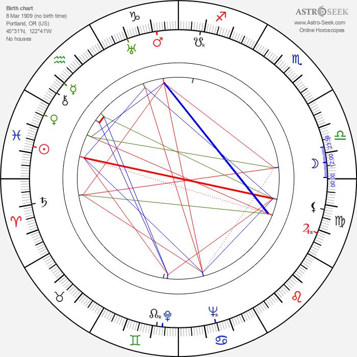 Maxine Jennings - Astrology Natal Birth Chart