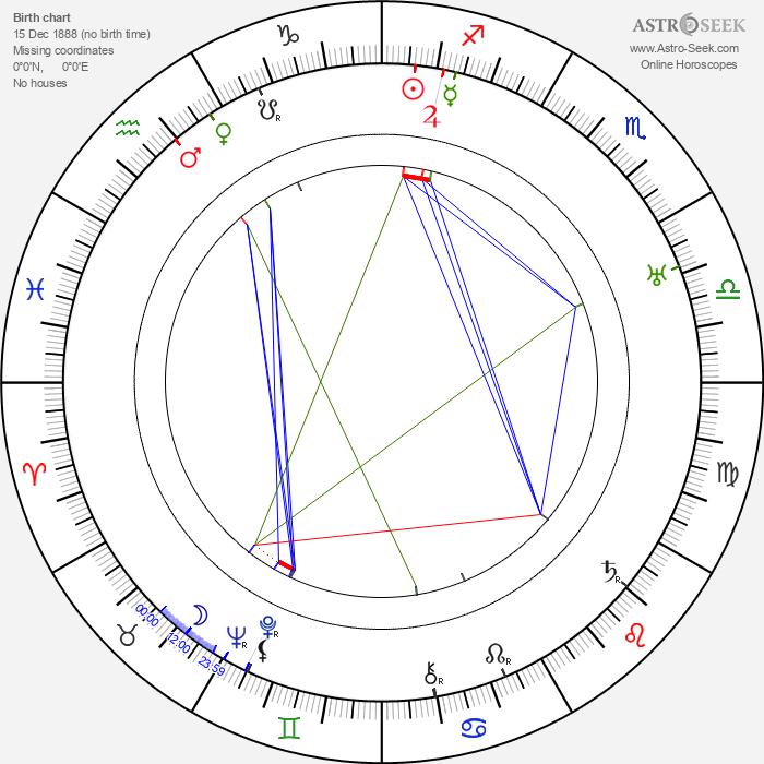 Maxwell Anderson - Astrology Natal Birth Chart