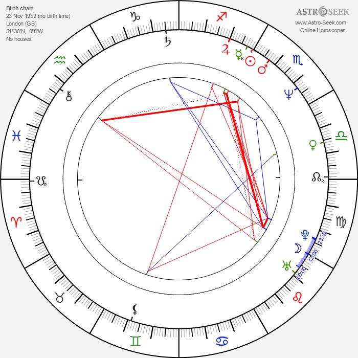 Maxwell Caulfield - Astrology Natal Birth Chart
