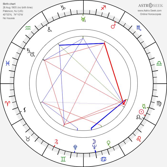 Maxwell Shane - Astrology Natal Birth Chart