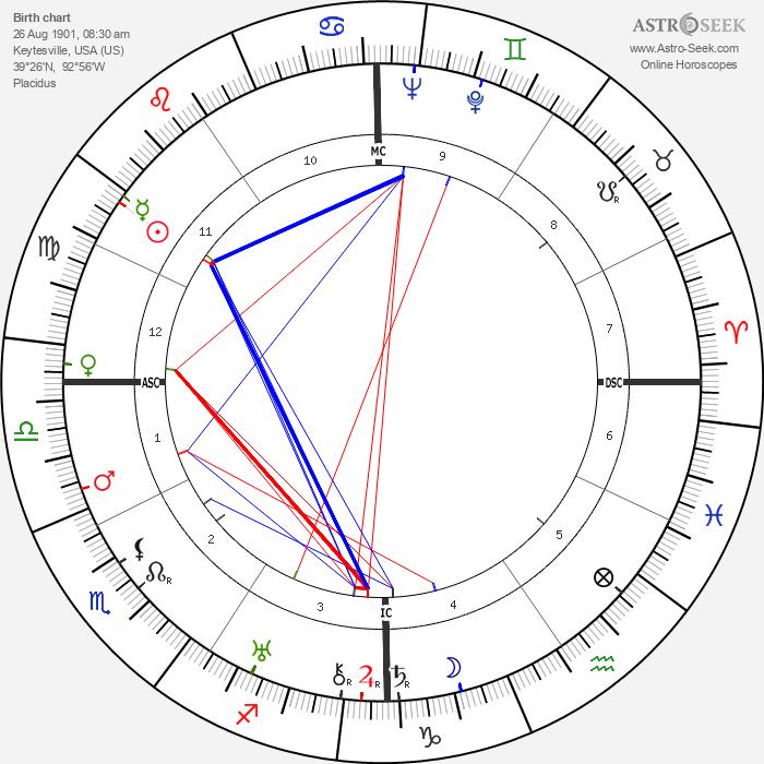 Maxwell Taylor - Astrology Natal Birth Chart
