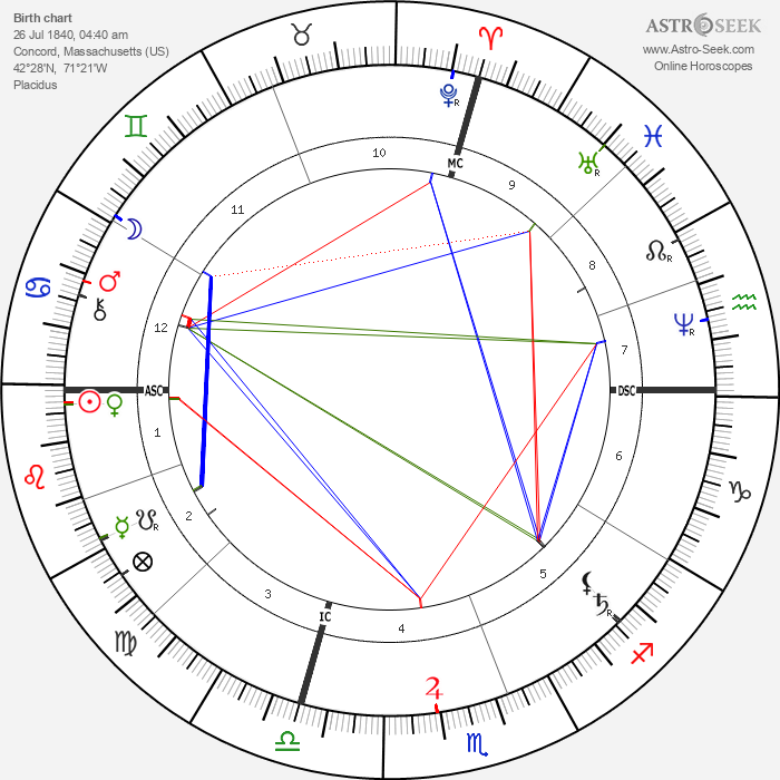 May Alcott - Astrology Natal Birth Chart