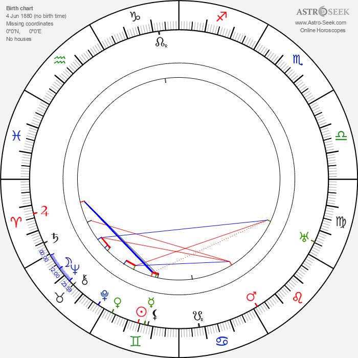 May Beatty - Astrology Natal Birth Chart
