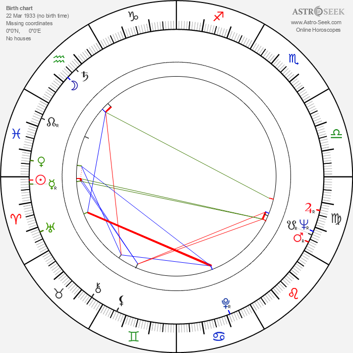 May Britt - Astrology Natal Birth Chart