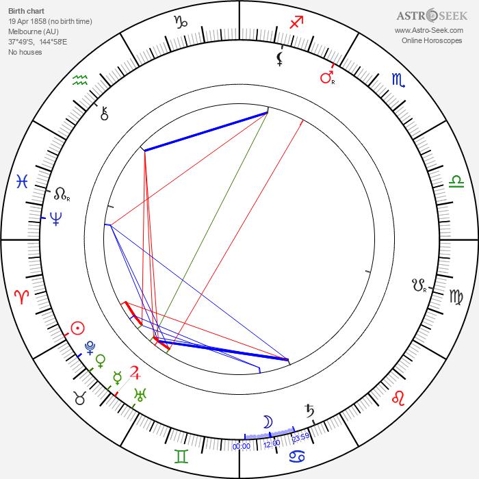 May Robson - Astrology Natal Birth Chart