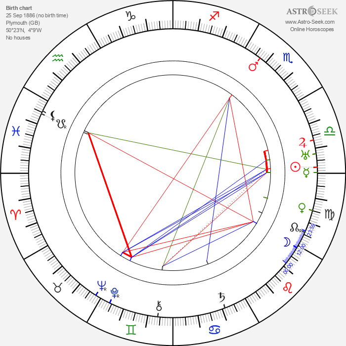 May Sutton - Astrology Natal Birth Chart