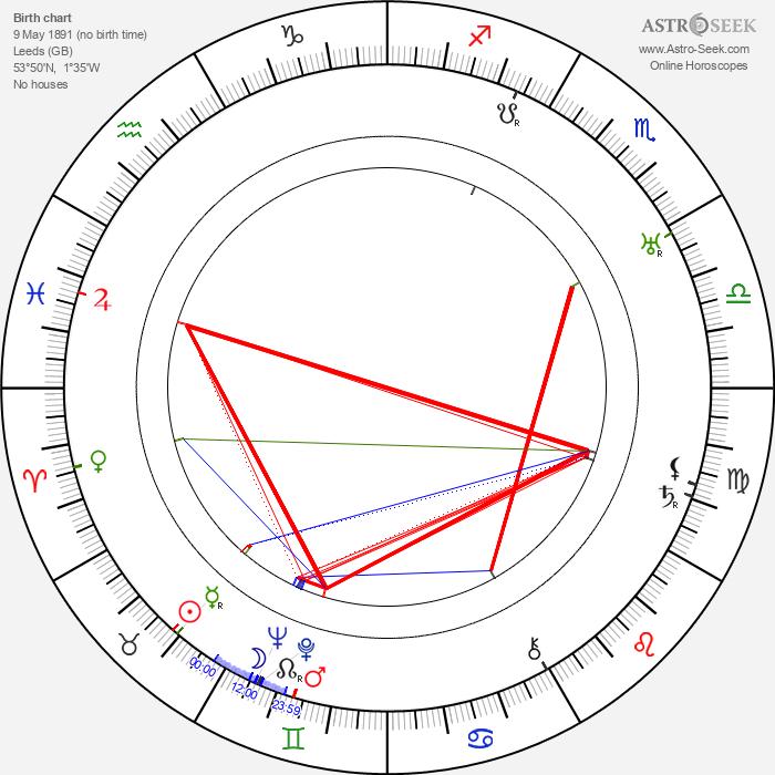 May Warden - Astrology Natal Birth Chart