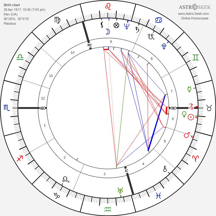 Maya Deren - Astrology Natal Birth Chart
