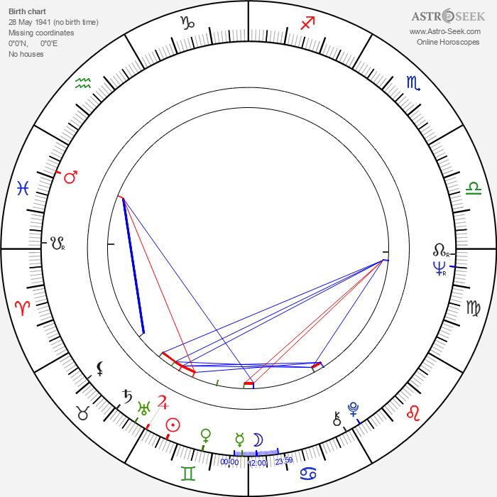 Maya-Gozel Aimedova - Astrology Natal Birth Chart