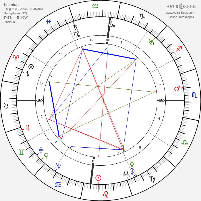 Maya Perez - Astrology Natal Birth Chart