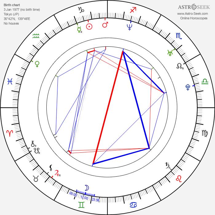 Mayumi Iizuka - Astrology Natal Birth Chart