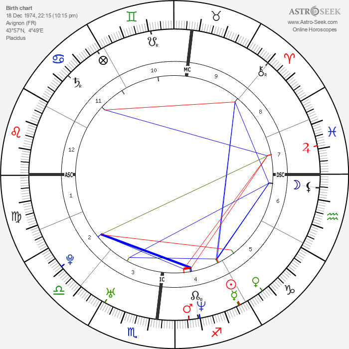 Mazarine Pingeot - Astrology Natal Birth Chart