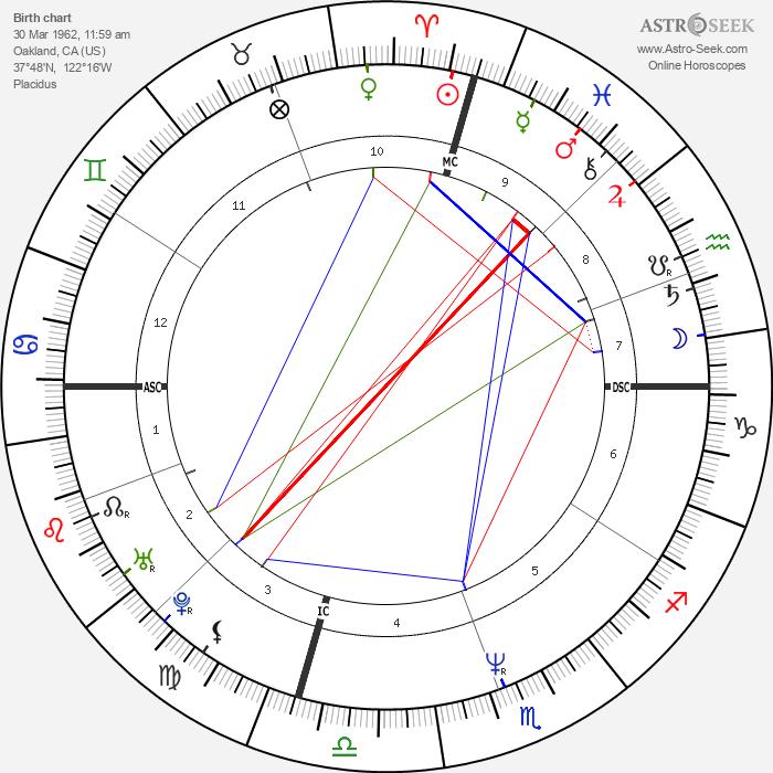 MC Hammer - Astrology Natal Birth Chart