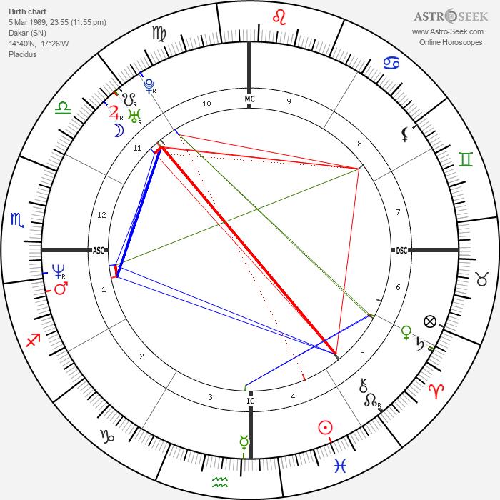 MC Solaar - Astrology Natal Birth Chart