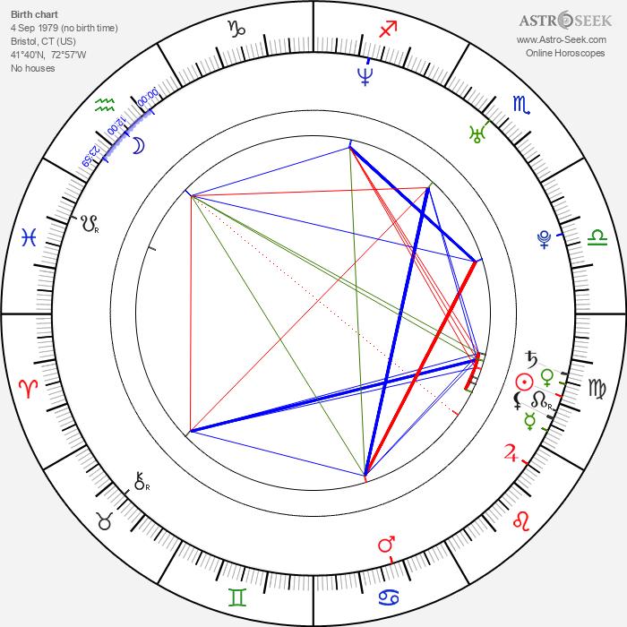 McKayla - Astrology Natal Birth Chart