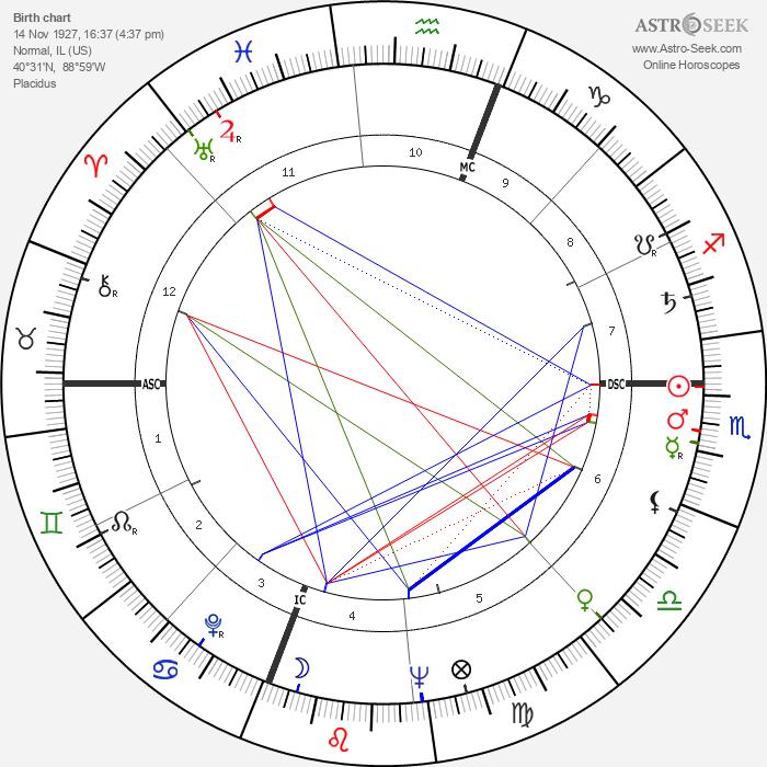 McLean Stevenson - Astrology Natal Birth Chart