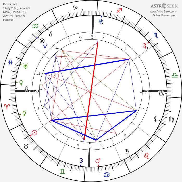 Mearah Sanaa O'Neal - Astrology Natal Birth Chart