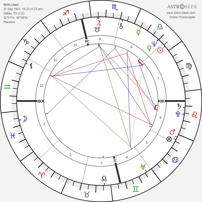 Meat Loaf - Astrology Natal Birth Chart