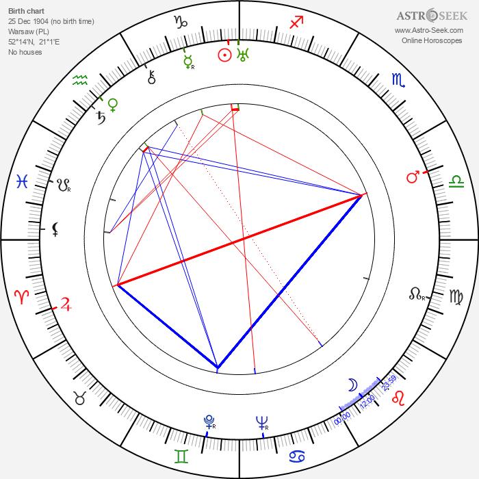 Mechislava Mayevskaya - Astrology Natal Birth Chart