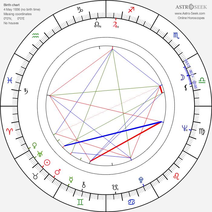 Med Hondo - Astrology Natal Birth Chart