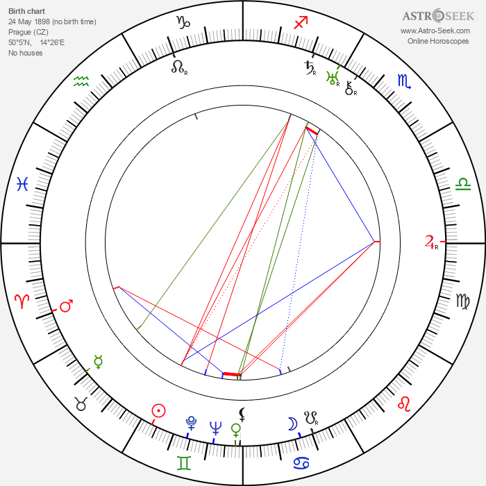 Meda Valentová - Astrology Natal Birth Chart