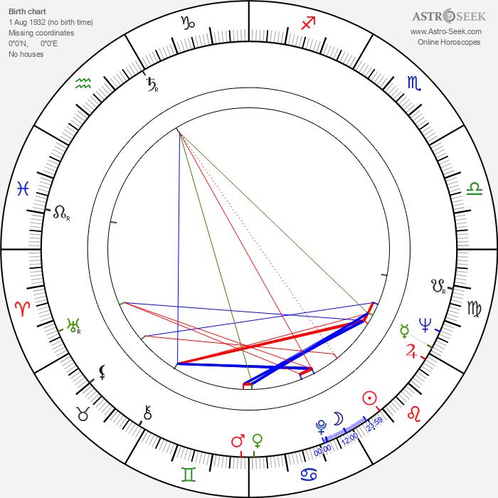 Meena Kumari - Astrology Natal Birth Chart