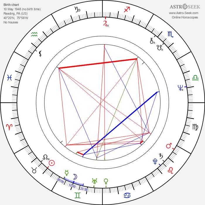 Meg Foster - Astrology Natal Birth Chart