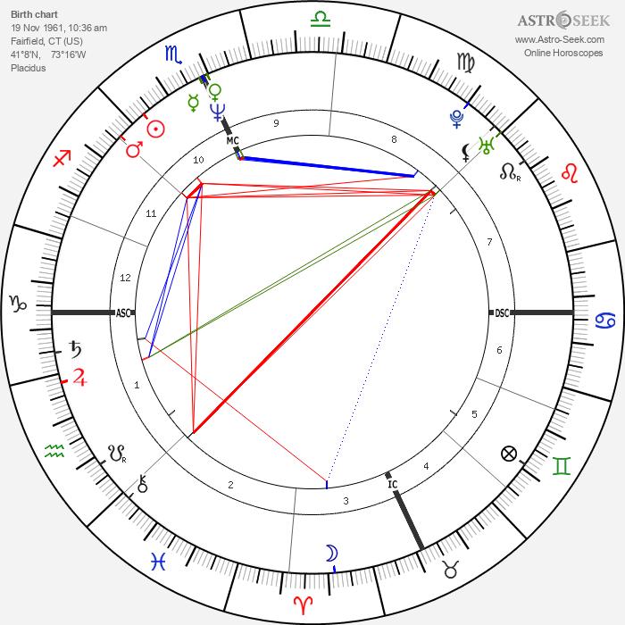 Meg Ryan - Astrology Natal Birth Chart
