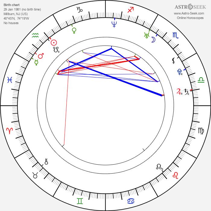 Meg Wolf - Astrology Natal Birth Chart