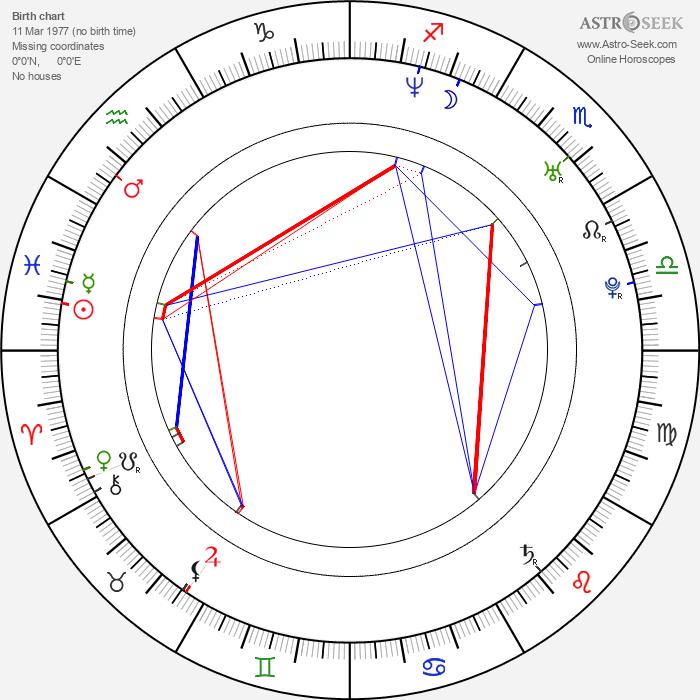 Megahn Perry - Astrology Natal Birth Chart